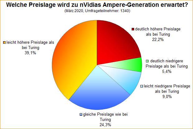 Umfrage-Auswertung: Welche Preislage wird zu nVidias Ampere-Generation erwartet?