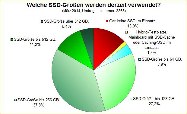 Umfrage-Auswertung: Welche SSD-Größen werden derzeit verwendet (2014)?