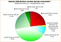 Umfrage-Auswertung: Welche SSD-Größen werden derzeit verwendet?