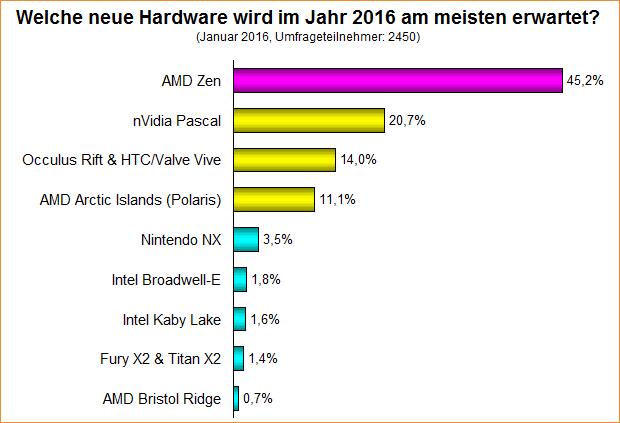 Umfrage-Auswertung: Welche neue Hardware wird im Jahr 2016 am meisten erwartet?
