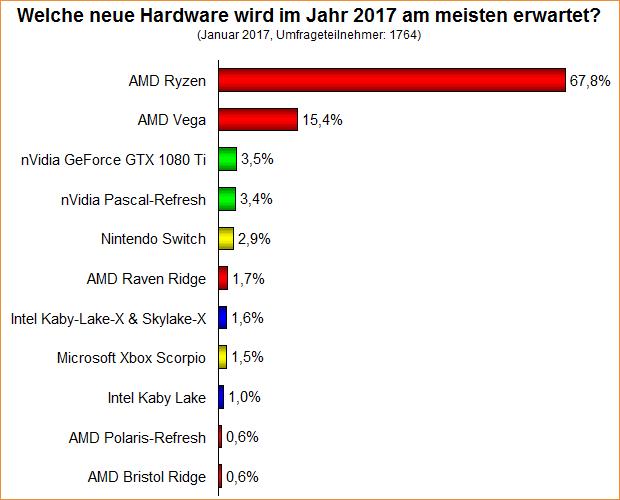 Umfrage-Auswertung: Welche neue Hardware wird im Jahr 2017 am meisten erwartet?