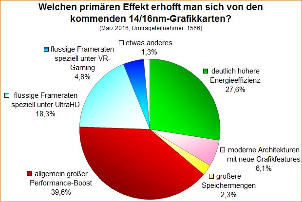 Umfrage-Auswertung: Welchen primären Effekt erhofft man sich von den kommenden 14/16nm-Grafikkarten?