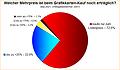 Umfrage-Auswertung: Welcher Mehrpreis ist beim Grafikkarten-Kauf noch erträglich?
