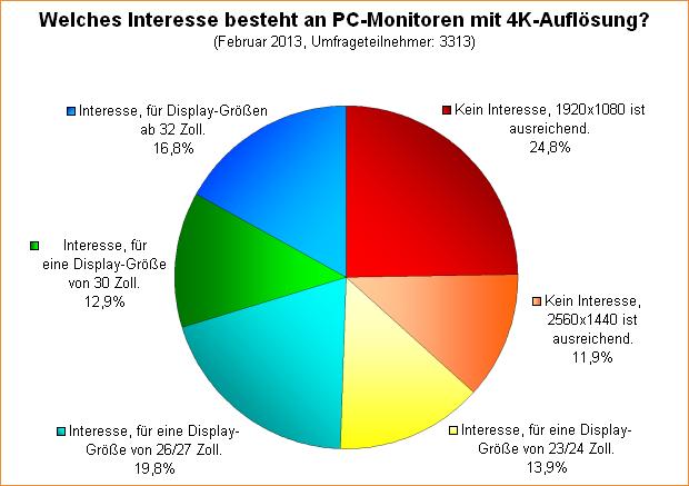 Umfrage-Auswertung: Welches Interesse besteht an PC-Monitoren mit 4K-Auflösung?