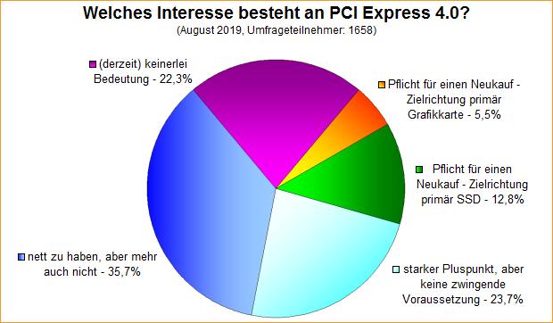 Umfrage-Auswertung: Welches Interesse besteht an PCI Express 4.0?