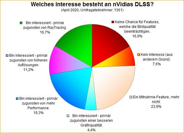 Umfrage-Auswertung: Welches Interesse besteht an nVidias DLSS?