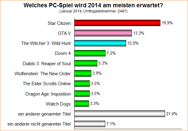 Umfrage-Auswertung: Welches PC-Spiel wird 2014 am meisten erwartet?