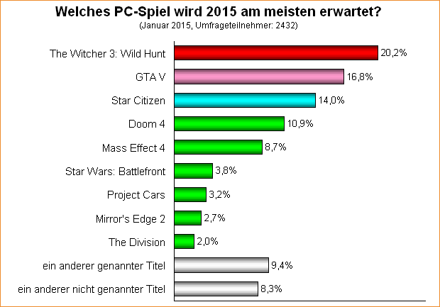 Umfrage-Auswertung: Welches PC-Spiel wird 2015 am meisten erwartet?