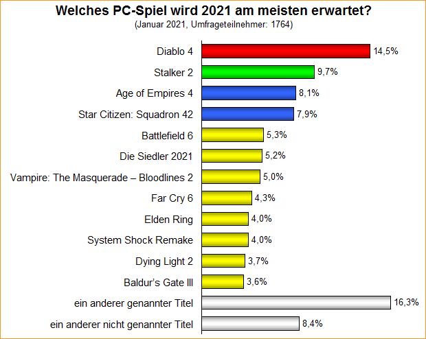 Umfrage-Auswertung: Welches PC-Spiel wird 2021 am meisten erwartet?