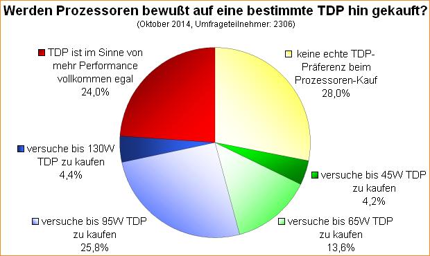 Umfrage-Auswertung: Werden Prozessoren bewußt auf eine bestimmte TDP hin gekauft?