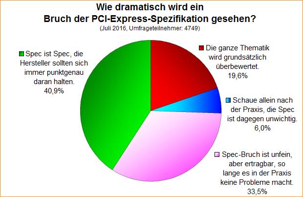 Umfrage-Auswertung: Wie dramatisch wird ein Bruch der PCI-Express-Spezifikation gesehen?