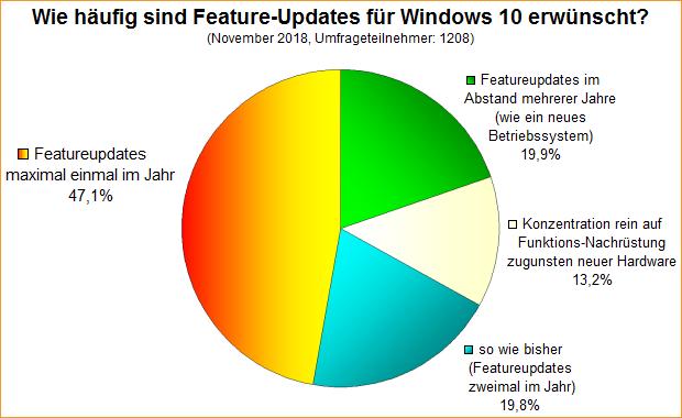 Umfrage-Auswertung: Wie häufig sind Feature-Updates für Windows 10 erwünscht?