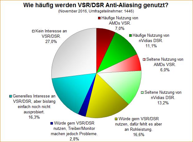 Umfrage-Auswertung: Wie häufig werden VSR/DSR Anti-Aliasing genutzt?
