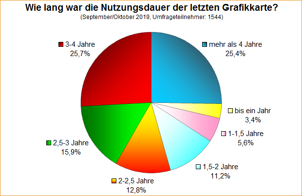 Umfrage-Auswertung: Wie häufig wird die Grafikkarte gewechselt (2019)?