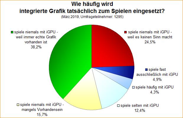 Umfrage-Auswertung: Wie häufig wird integrierte Grafik tatsächlich zum Spielen eingesetzt?