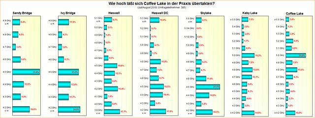 Umfrage-Auswertung: Wie hoch läßt sich Coffee Lake in der Praxis übertakten?