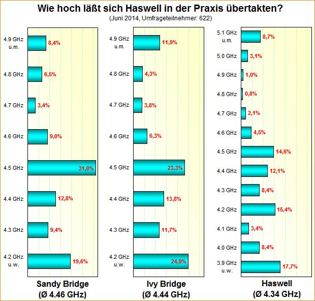 Umfrage-Auswertung: Wie hoch läßt sich Haswell in der Praxis übertakten?