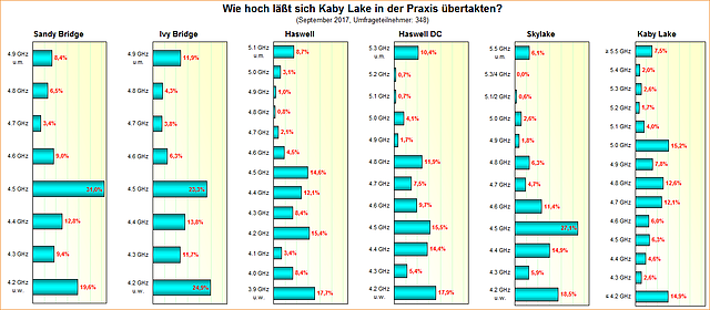 Umfrage-Auswertung: Wie hoch läßt sich Kaby Lake in der Praxis übertakten?