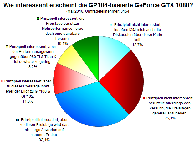 Umfrage-Auswertung: Wie interessant erscheint die GP104-basierte GeForce GTX 1080?