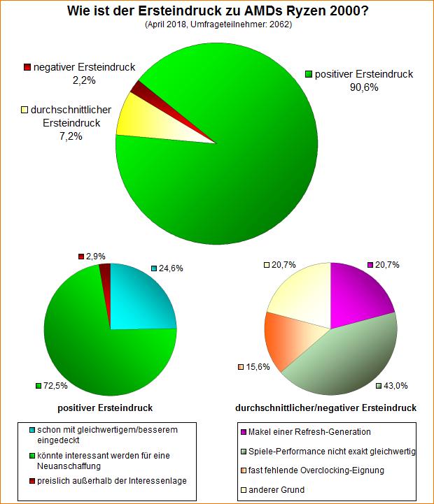 Umfrage-Auswertung: Wie ist der Ersteindruck zu AMDs Ryzen 2000?