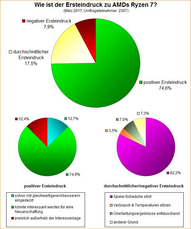 Umfrage-Auswertung: Wie ist der Ersteindruck zu AMDs Ryzen 7?