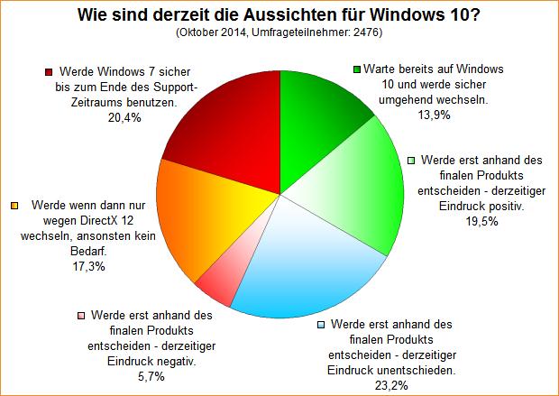 Umfrage-Auswertung: Wie sind derzeit die Aussichten für Windows 10?