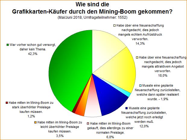 Umfrage-Auswertung: Wie sind die Grafikkarten-Käufer durch den Mining-Boom gekommen?
