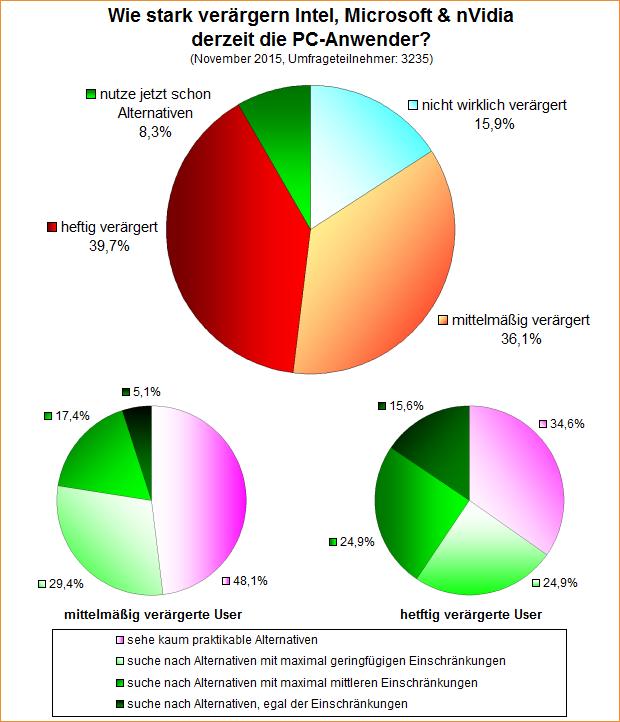 Umfrage-Auswertung: Wie stark verärgern Intel, Microsoft & nVidia derzeit die PC-Anwender?