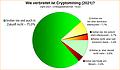 Umfrage-Auswertung: Wie verbreitet ist Cryptomining (2021)?