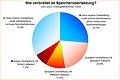 Umfrage-Auswertung: Wie verbreitet ist Speicherübertaktung?