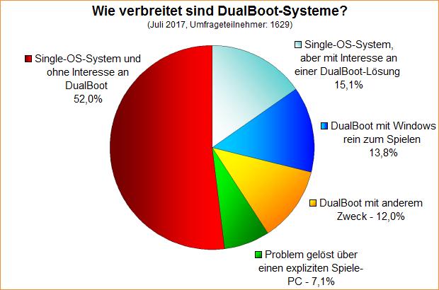 Umfrage-Auswertung: Wie verbreitet sind DualBoot-Systeme?