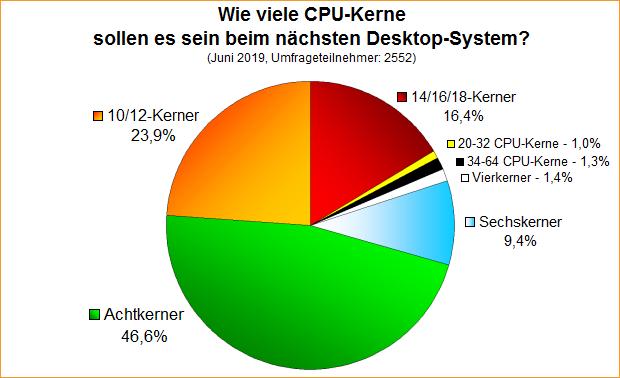 Umfrage-Auswertung: Wie viele CPU-Kerne sollen es sein beim nächsten Desktop-System?