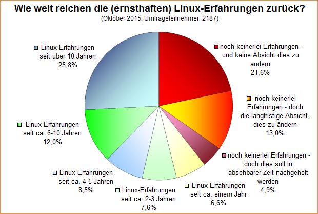 Umfrage-Auswertung: Wie weit reichen die (ernsthaften) Linux-Erfahrungen zurück?