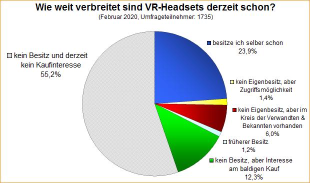 Umfrage-Auswertung: Wie weit verbreitet sind VR-Headsets derzeit schon?