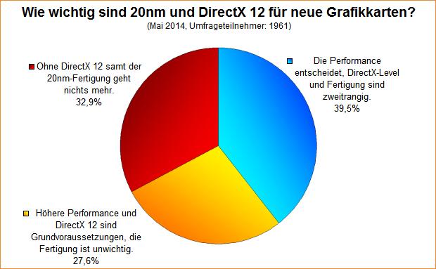 Umfrage-Auswertung: Wie wichtig sind 20nm und DirectX 12 für neue Grafikkarten?