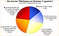 Umfrage-Auswertung: Wie wird der TPM-Zwang von Windows 11 gesehen?