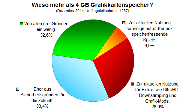 Umfrage-Auswertung: Wieso mehr als 4 GB Grafikkartenspeicher?