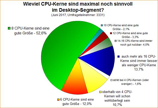 Umfrage-Auswertung: Wieviel CPU-Kerne sind maximal noch sinnvoll im Desktop-Segment?