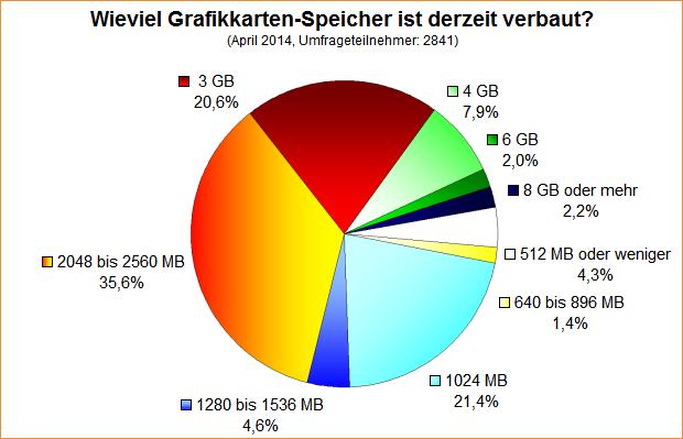 Umfrage-Auswertung: Wieviel Grafikkarten-Speicher ist derzeit verbaut (April 2014)?
