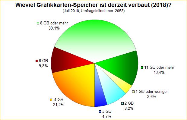 Umfrage-Auswertung: Wieviel Grafikkarten-Speicher ist derzeit verbaut (2018)?