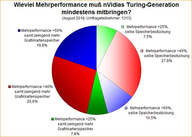 Umfrage-Auswertung: Wieviel Mehrperformance muß nVidias Turing-Generation mindestens mitbringen?