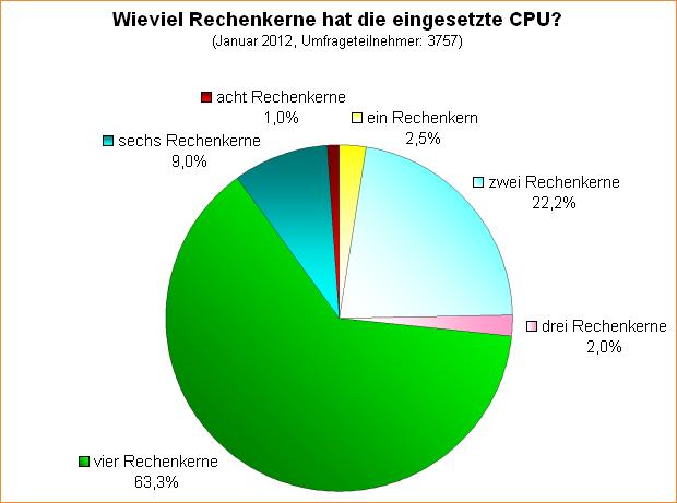 Umfrage-Auswertung: Wieviel Rechenkerne hat die eingesetzte CPU?