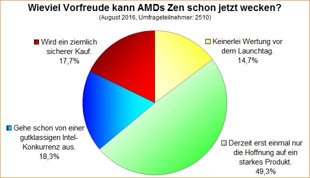 Umfrage-Auswertung: Wieviel Vorfreude kann AMDs Zen schon jetzt wecken?