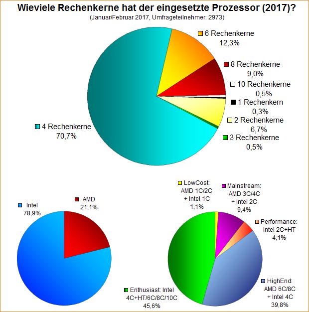 Umfrage-Auswertung: Wieviele Rechenkerne hat der eingesetzte Prozessor (2017)?