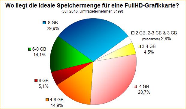 Umfrage-Auswertung: Wo liegt die ideale Speichermenge für eine FullHD-Grafikkarte?