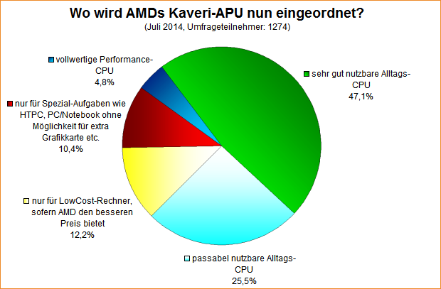 Umfrage-Auswertung: Wo wird AMDs Kaveri-APU nun eingeordnet?