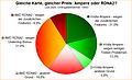 Umfrage-Auswertung: Gleiche Karte, gleicher Preis: Ampere oder RDNA2?