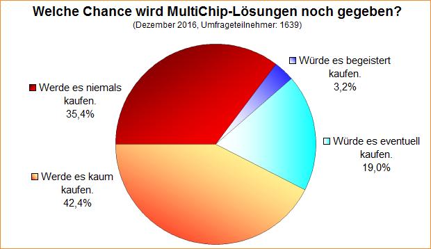 Umfrage-Auswertung: Welche Chance wird MultiChip-Lösungen noch gegeben?