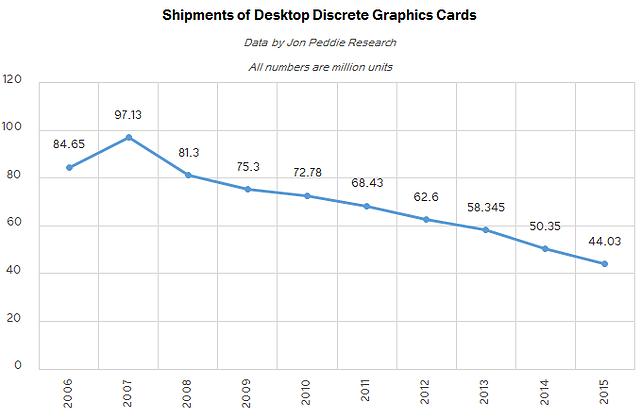 Verkaufszahlen Desktop-Grafikkarten 2006-2015 (jährlich)