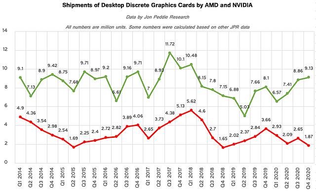 Verkaufszahlen Desktop-Grafikkarten 2014-2020 (quartalsweise)